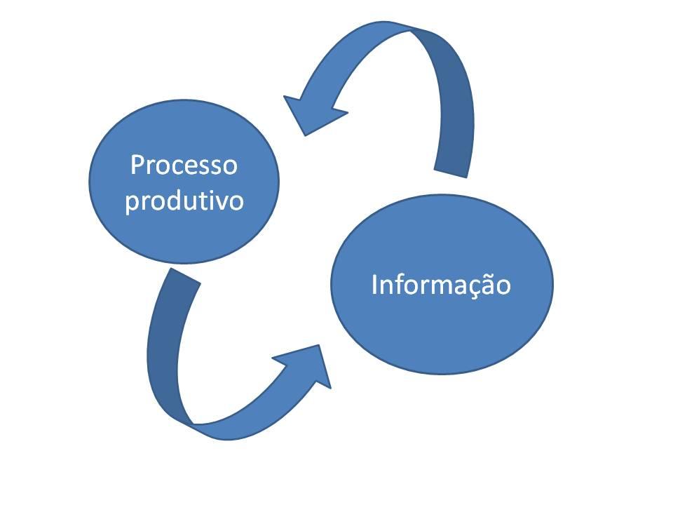 processo_produtivo