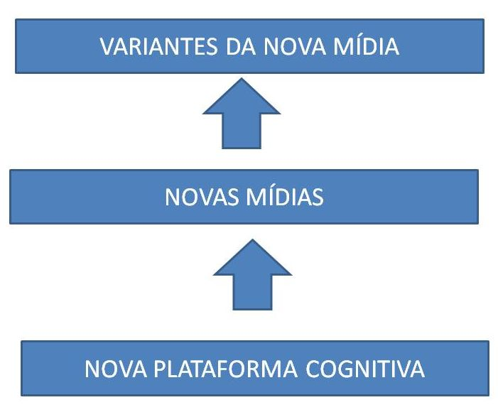 PLATAFORMAS COGNTIVAS