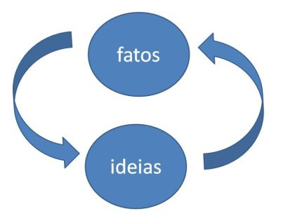 fatos_ideias
