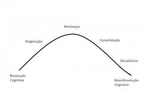 curvas_rev_cognitiva