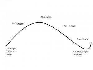 curvas_rev_cognitiva6