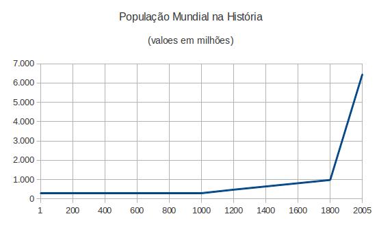 ProjecaoHistoricaPopulacaoMundial