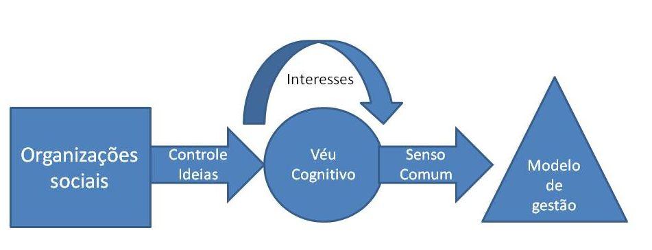 veucognitivo