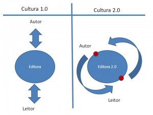 editoras20