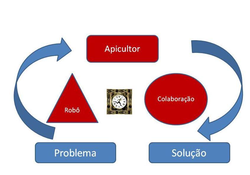 fases_rede_social_corporativa3