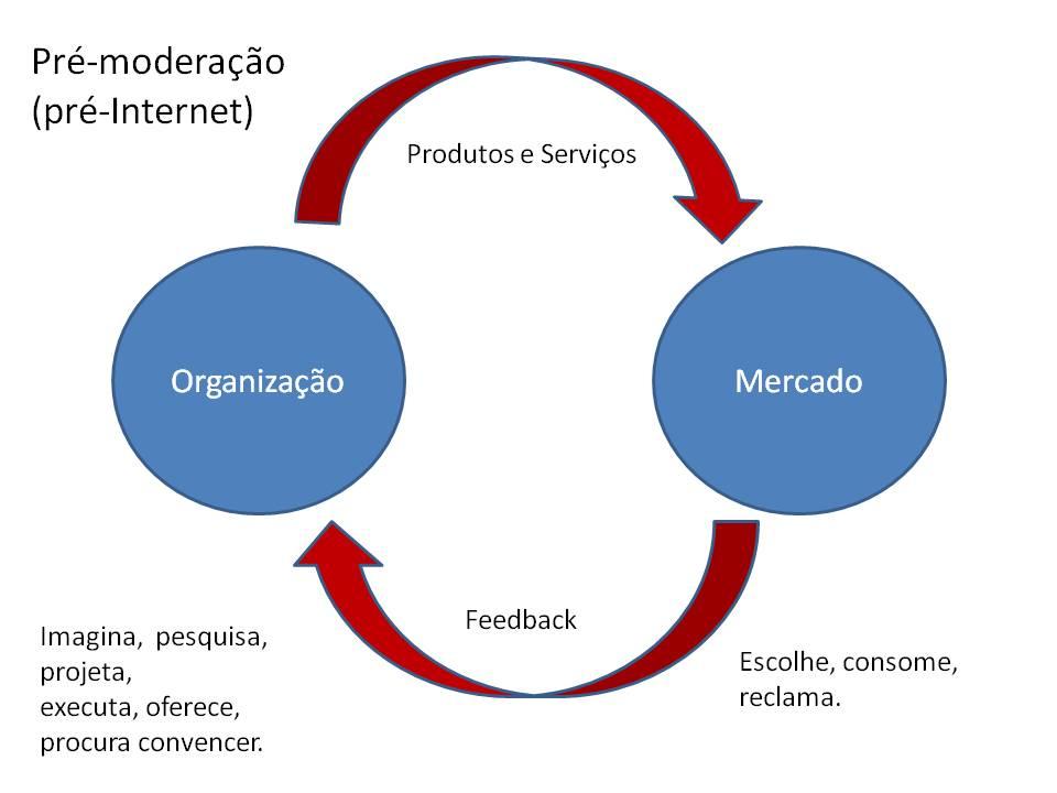 pos_moderacao