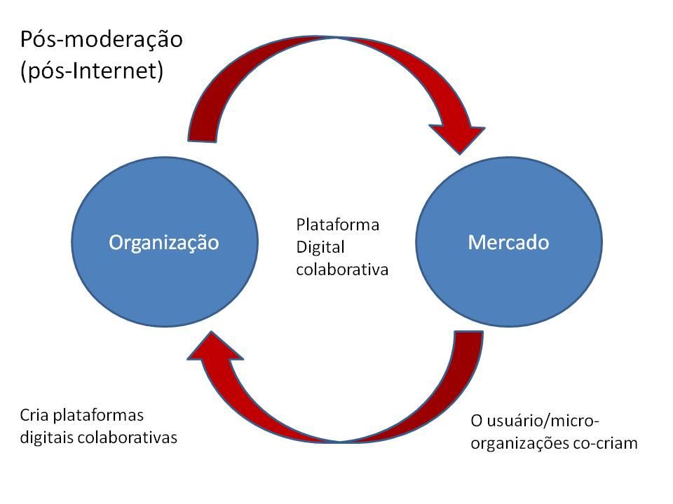 pos_moderacao2