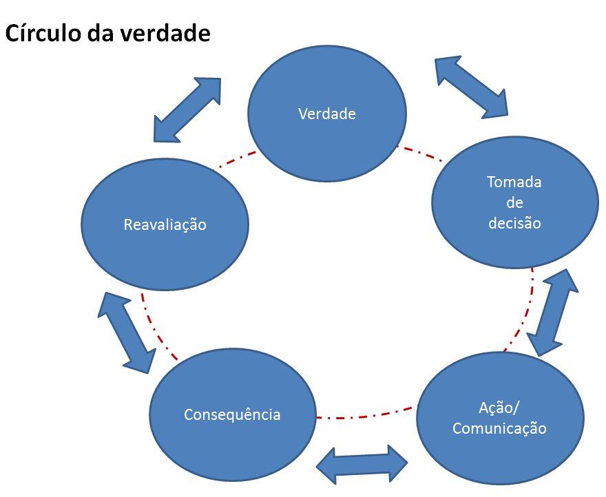 circulo_verdade22
