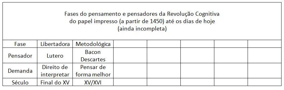 história_pensadores_rev_cognitiva