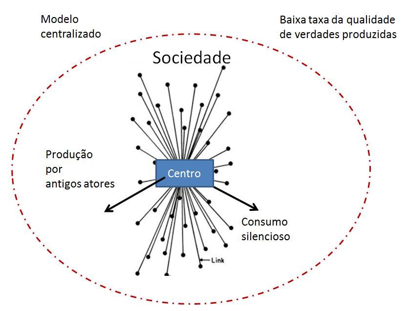 modelo_centralizado