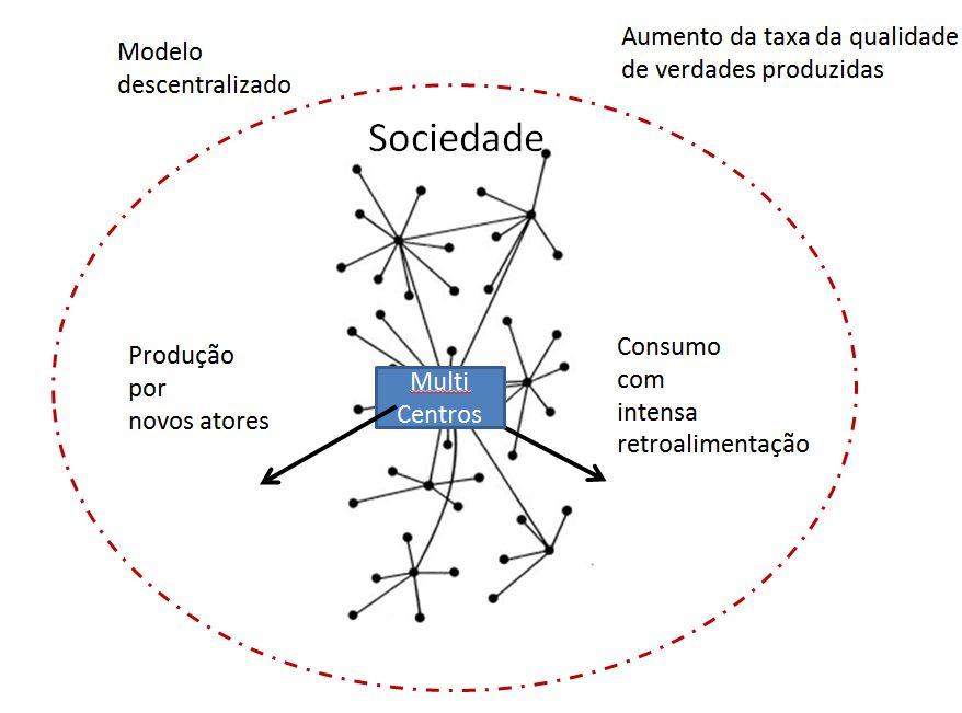 modelo_descentralizado