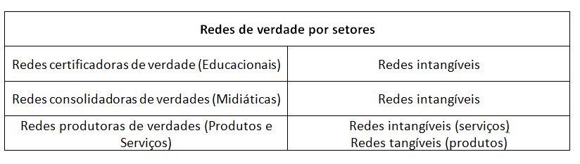 redes_por_setores