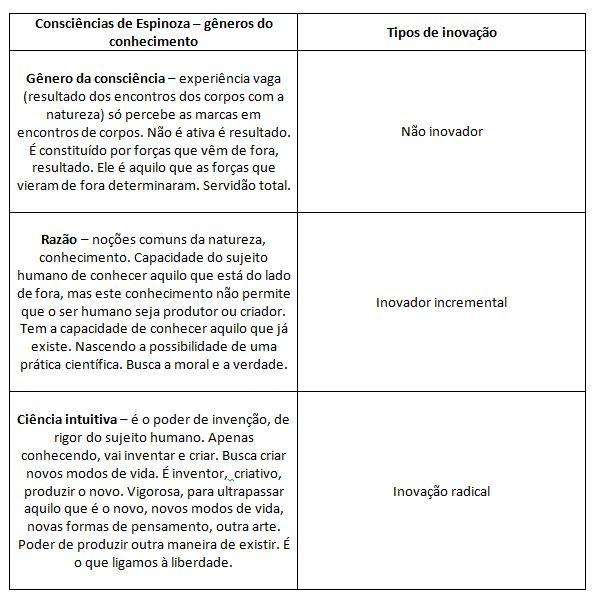 consciência_espinoza