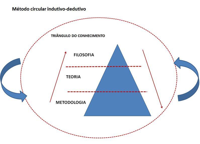 metodo_circular