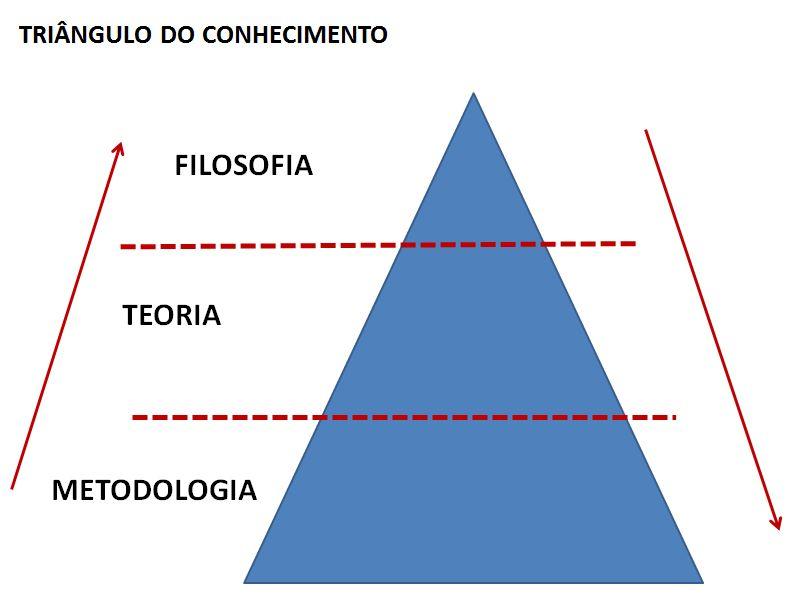 triangulo_CONHECIMENTO