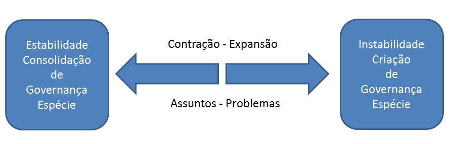 assuntos_problemas_governança