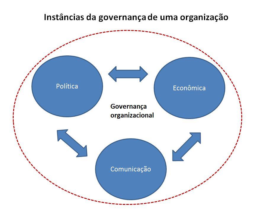 governanca_instncias