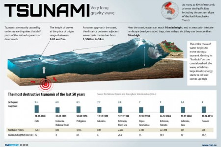 tsunami-very-long-gravity-wave_50290a9f45fa7_w450_h300