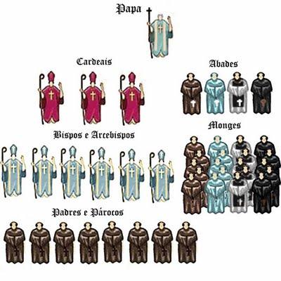 sociedade-hierarquia-clero