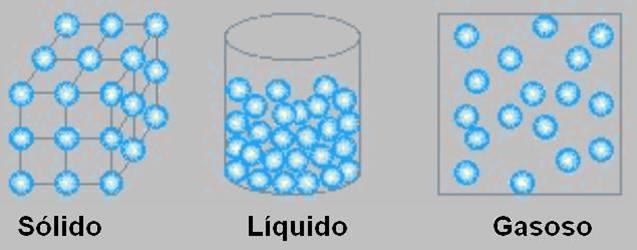 Conceitos sólidos, líquidos e gasosos