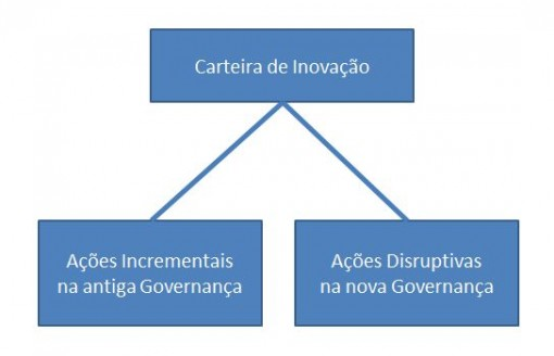 car_inovacao