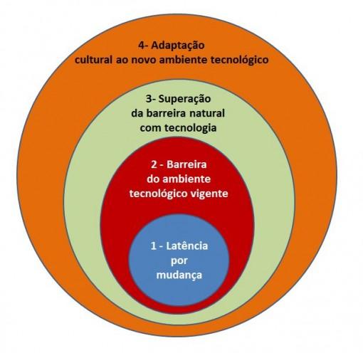 ciclos_da_chegada_de_novas_tecnologias