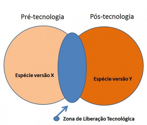zonas_liberação