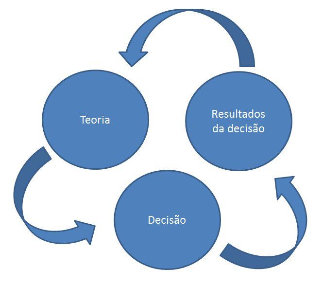ciclo das teorias