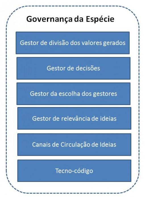 governanca_camadas