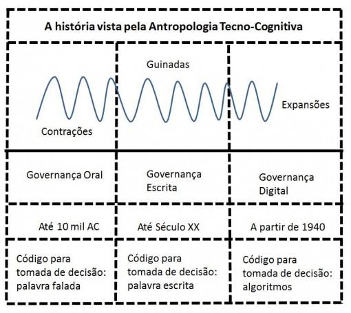 historia_tecno_gognitiva