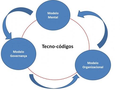 modelos_tecno_codigos