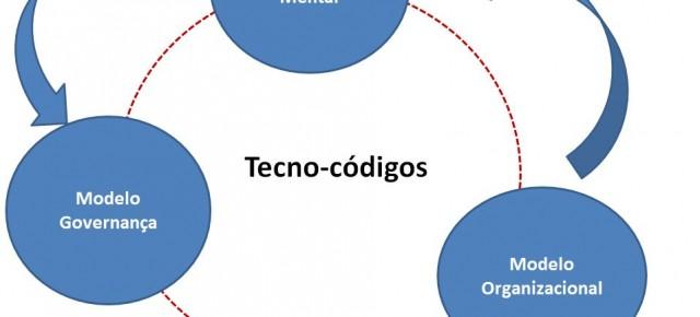 Modelo mental, modelo da governança e modelo das organizações
