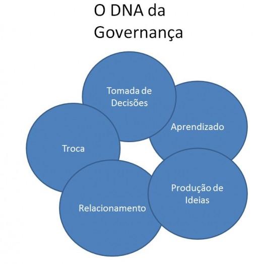 tripe_governança