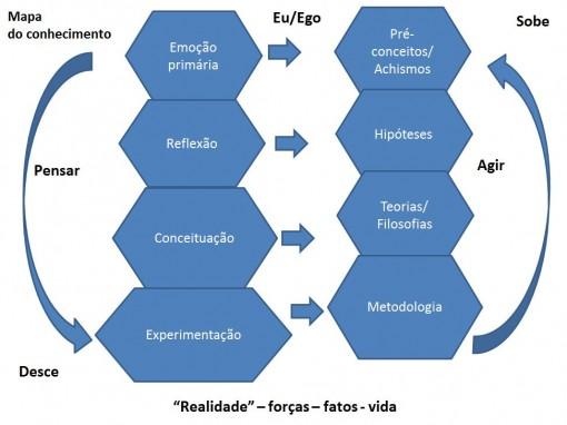 Mapa_pensamento+açao