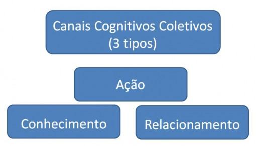 canais_coletivos