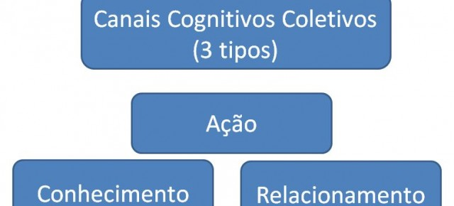 Canais Cognitivos Coletivos - os 3 tipos
