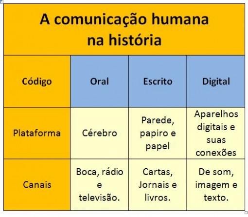 comunicacao_humana_historia