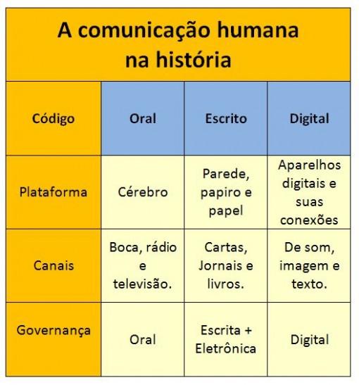 comunicacao_humana_historia_governança