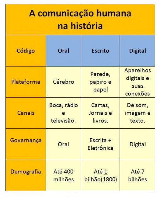 comunicacao_humana_historia_governança_demografia