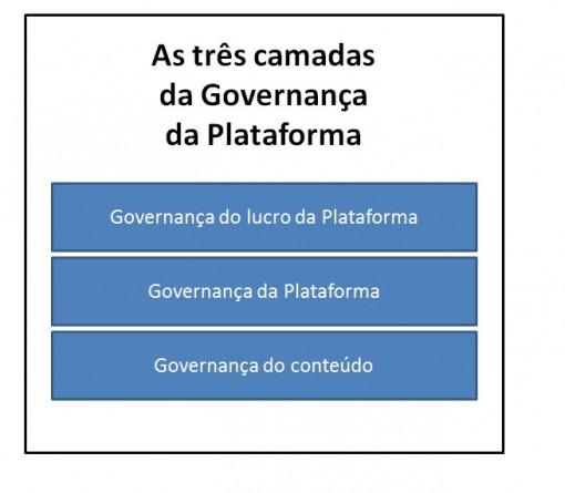 governança_plataforma