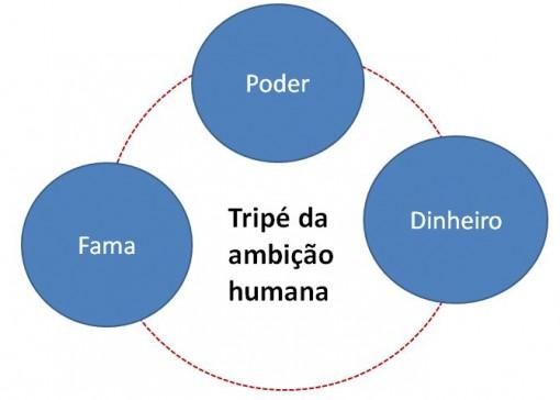 tripe_ambição