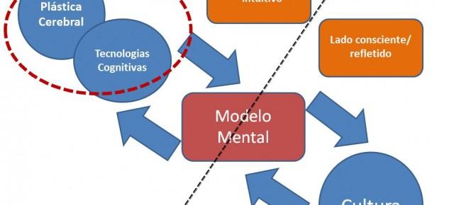 Modelo Mental: o lado intuitivo e o refletido