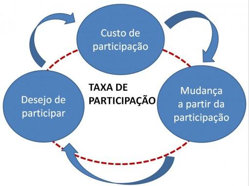 TAXA_PARTICIPAÇÃO