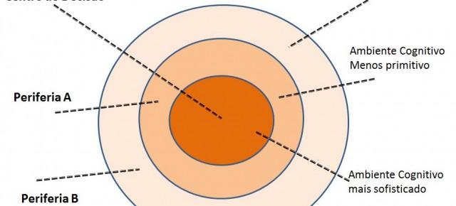 O Círculo de Poder e os Ambientes Cognitivos em Paralelo