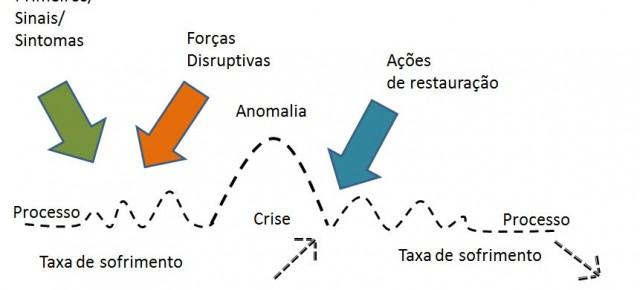 Criando teorias para prever e lidar com crises