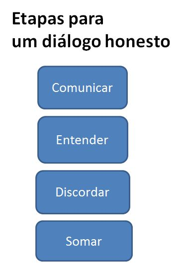 dialogo_fases