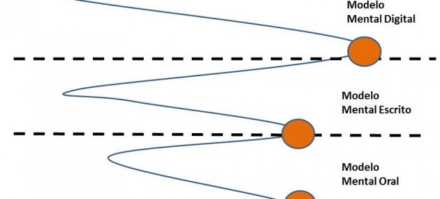 Espiral Cognitivo: a mudança do Modelo Mental