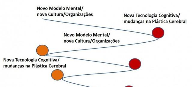Espiral Cognitivo e mudanças na cultura e organizações