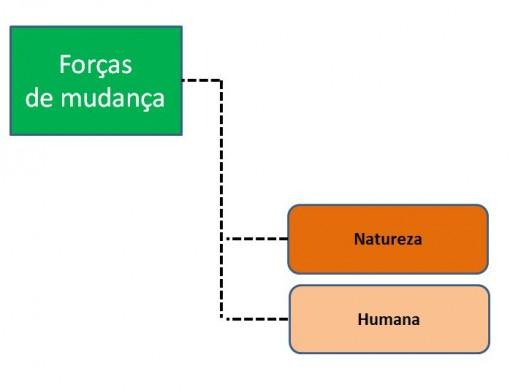 forças_nat_hum