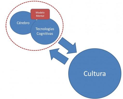 modelo_mental_cultura